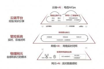 华为发布《无人驾驶网络解决方案白皮书》