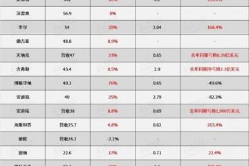 20家零部件供应商一季度财报营收普涨